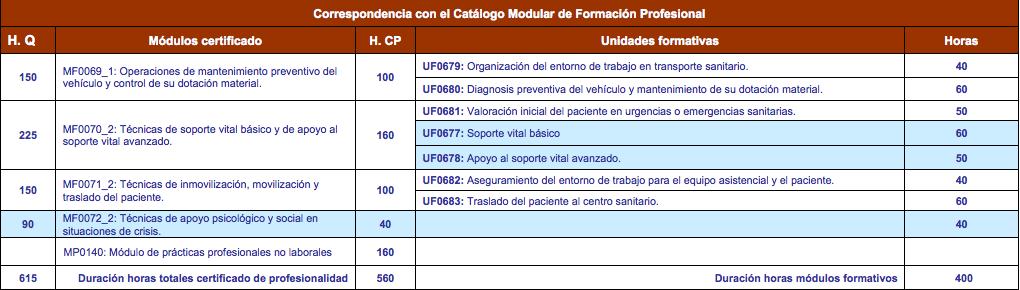 modulos-transportesanitario-cdm